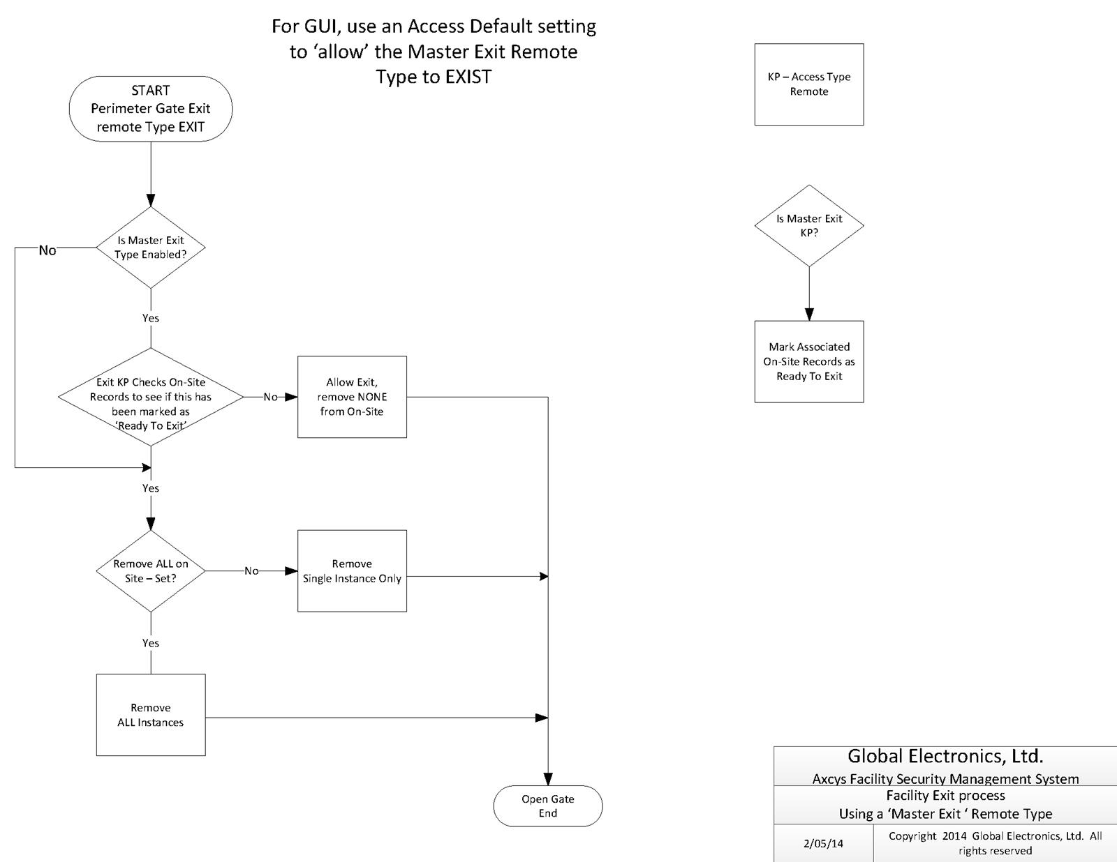 Exit Process Flow Chart