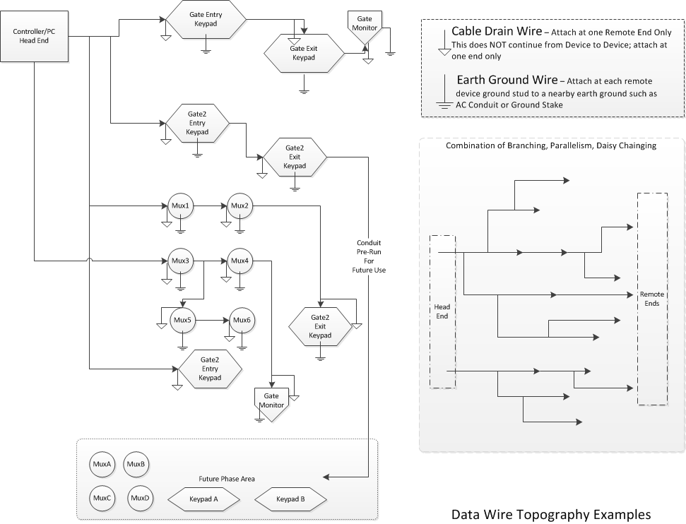 wiring schematic  network topology